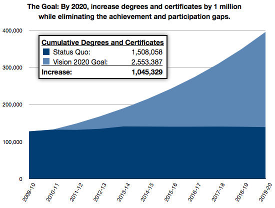 The Goal: By 2020, increase degrees and certificates by one million, while eliminating the participation and achievement gaps.